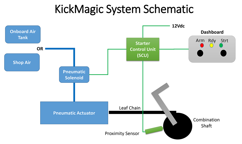 How does KickMagic work? | KickMagic Pneumatic Starters