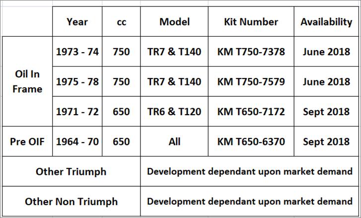 Kickmagic pneumatic starter-assist kits for Triumph motorcycles